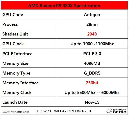 Angebliche Spezifikationen der Radeon R9 380X