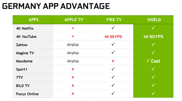 Nvidia Shield TV Apps im Vergleich zur Konkurrenz