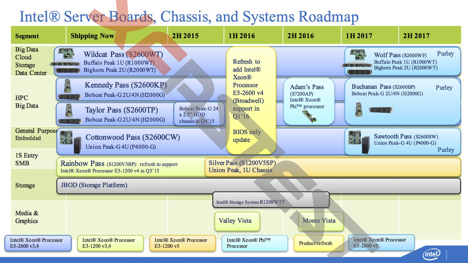 Intel Server Boards, Chassis, and Systems Roadmap