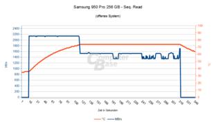 Samsung 950 Pro 256 GB – Seq. Lesen im offenen System