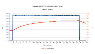 Samsung 950 Pro 256 GB – Seq. Schreiben im offenen System