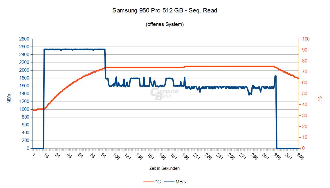 Samsung 950 Pro 512 GB – Seq. Lesen im offenen System