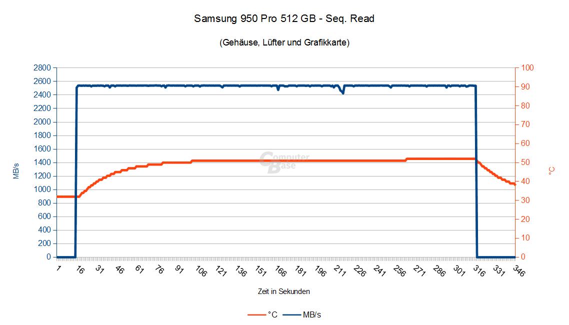 Samsung 950 Pro 512 GB – Seq. Lesen im Gehäuse mit Grafikkarte