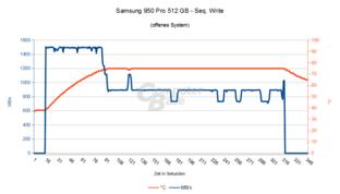 Samsung 950 Pro 512 GB – Seq. Schreiben im offenen System