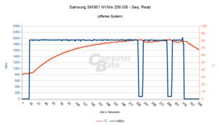 Samsung SM951 NVMe – Seq. Lesen im offenen System