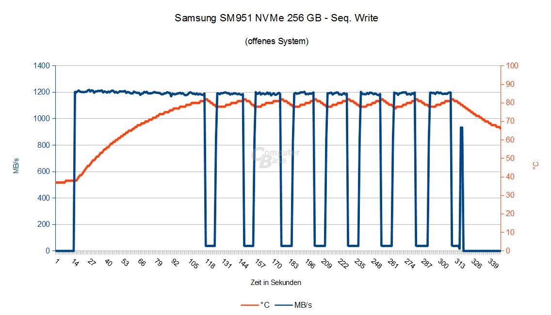 Samsung SM951 NVMe – Seq. Schreiben im offenen System