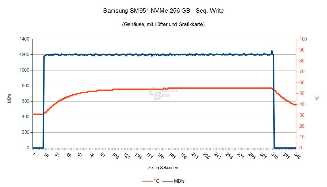 Samsung SM951 NVMe – Seq. Schreiben im Gehäuse mit Grafikkarte