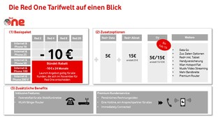 Vodafone Red One Tarifstruktur