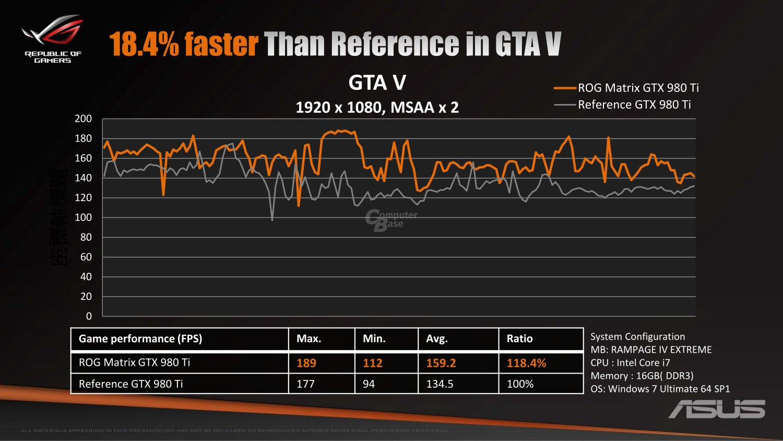 Leistungsvergleich GTA V