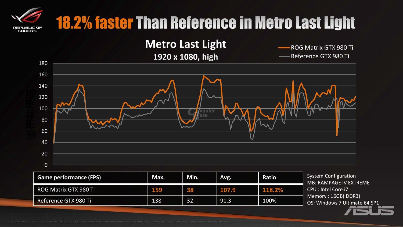 Leistungsvergleich Metro Last Light