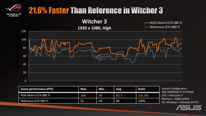Leistungsvergleich Witcher 3
