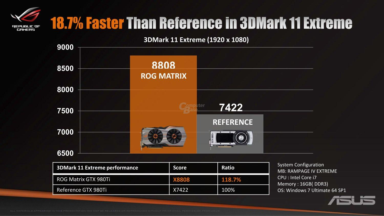 19 Prozent schneller als Referenz im 3DMark 11 Extreme