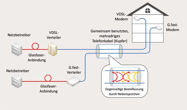 Parallelbetrieb von G.Fast und VDSL