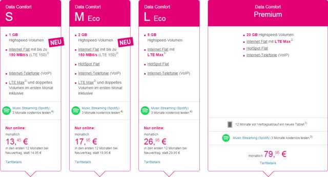Neuer Datentarif Data Comfort Premium mit 20 GB und LTE Max