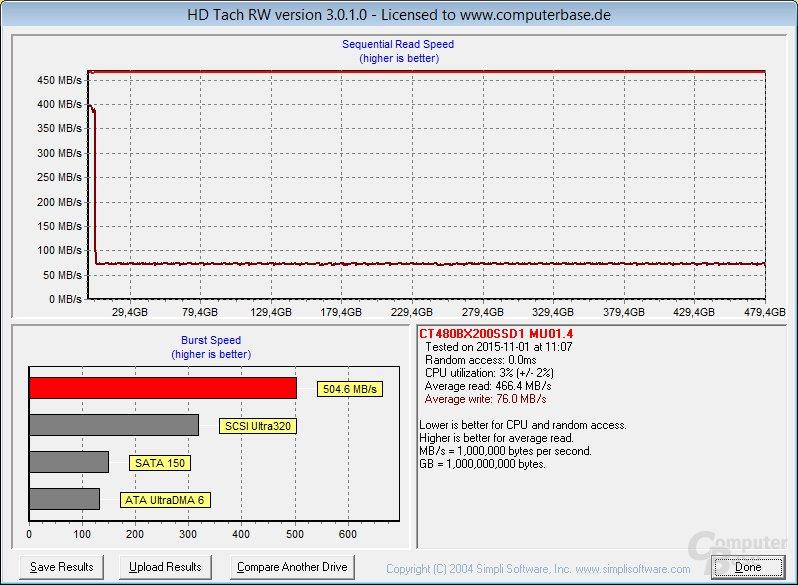Crucial BX200 im HD Tach: Jenseits vom SLC-Cache sehr niedrige Schreibleistung