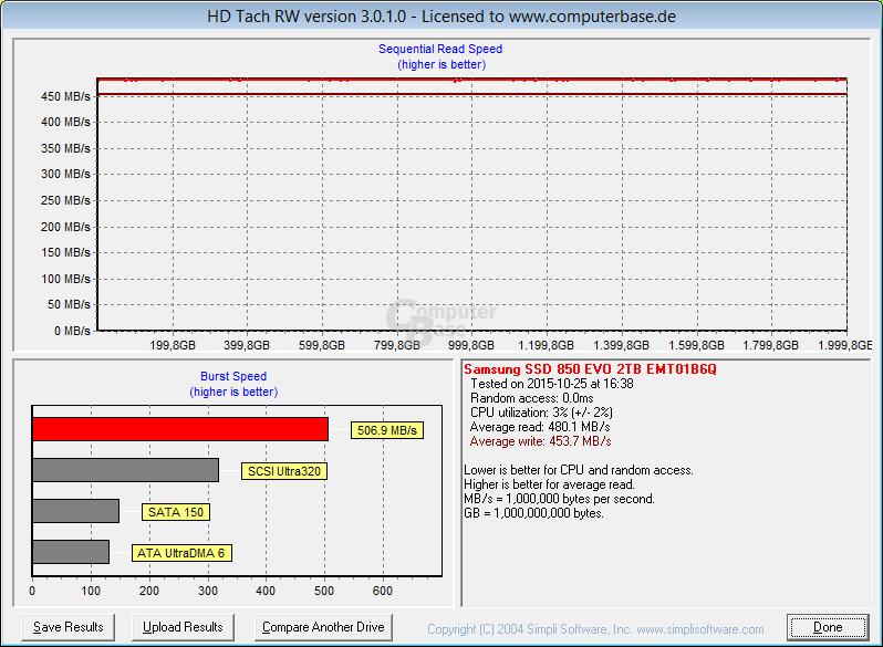 Die 850 Evo mit 2 TB liefert eine konstante Schreibrate