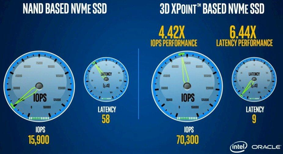Optane SSD gegen Intels P3700 mit Flash