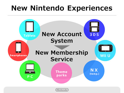 Nintendo Account