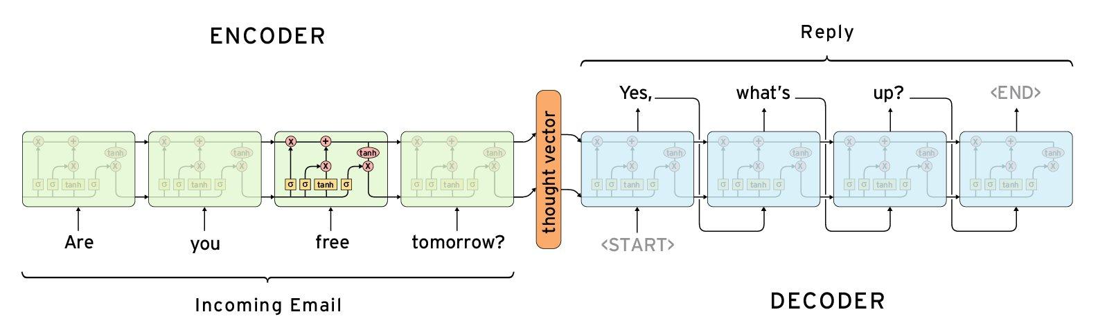 Arbeitsweise von Smart Reply
