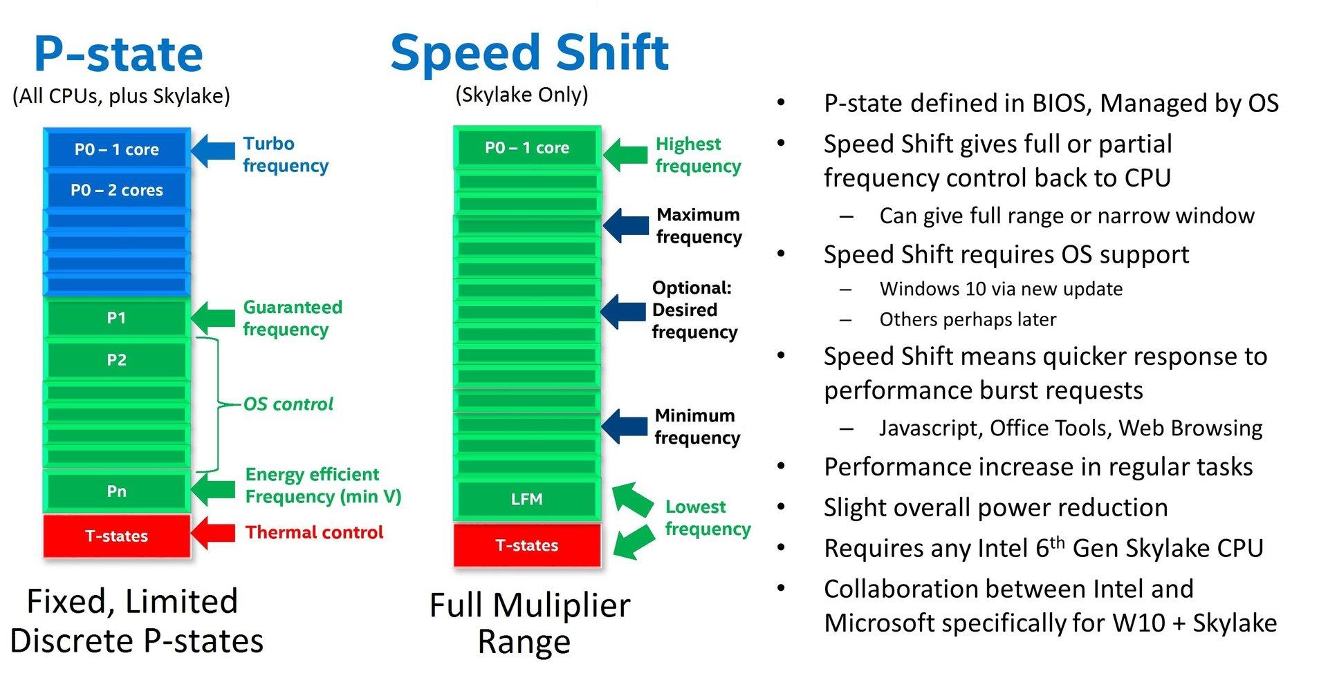 P-State und Speed Shift