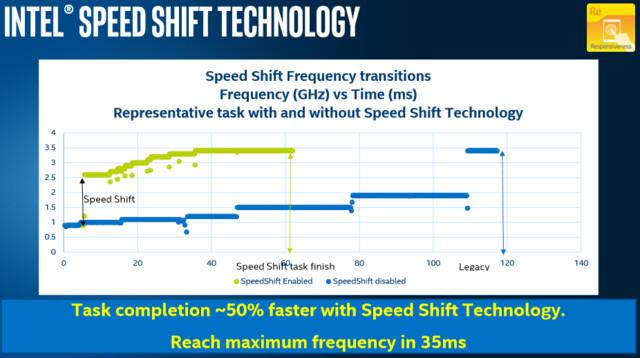 Vorzüge von Speed Shift laut Intel