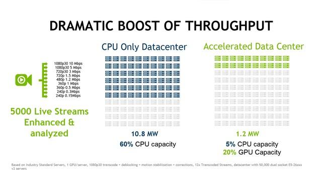 Nvidia Tesla M4 und M40 – Energieeffizienz