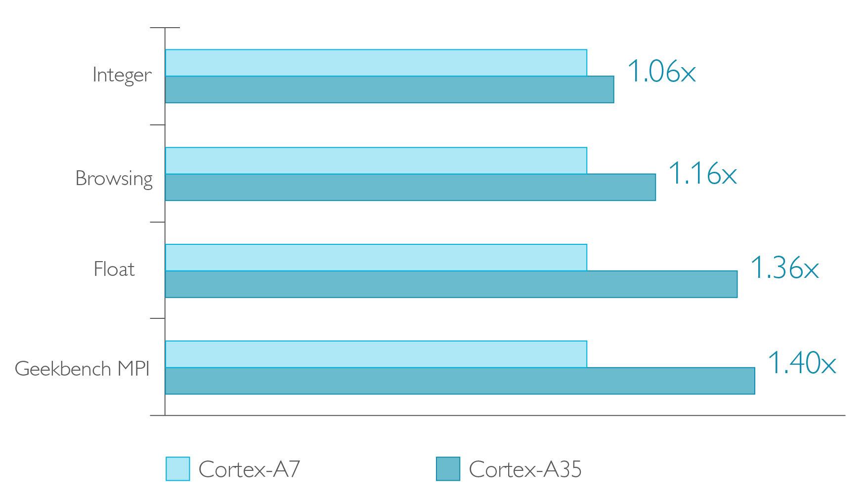 Leistungsvergleich Cortex A7 vs. A35