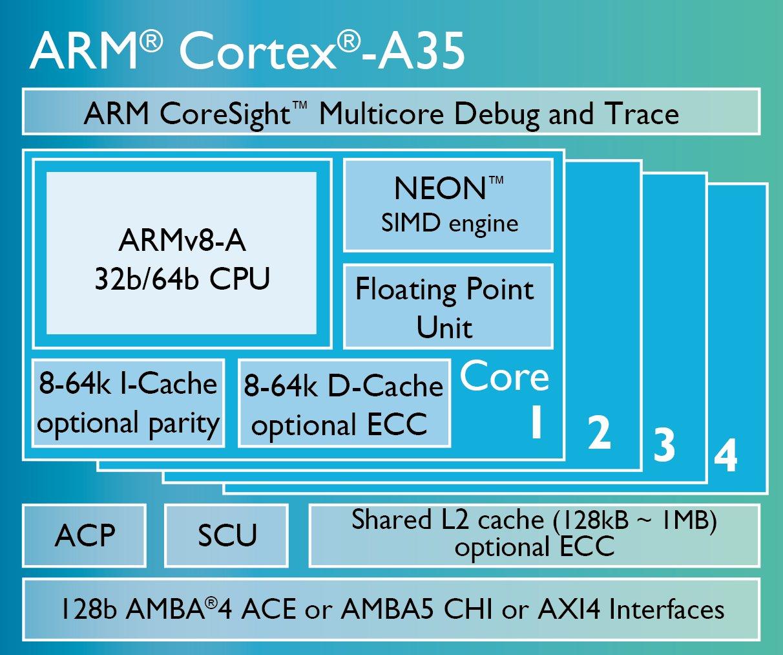 Chip-Diagramm A35