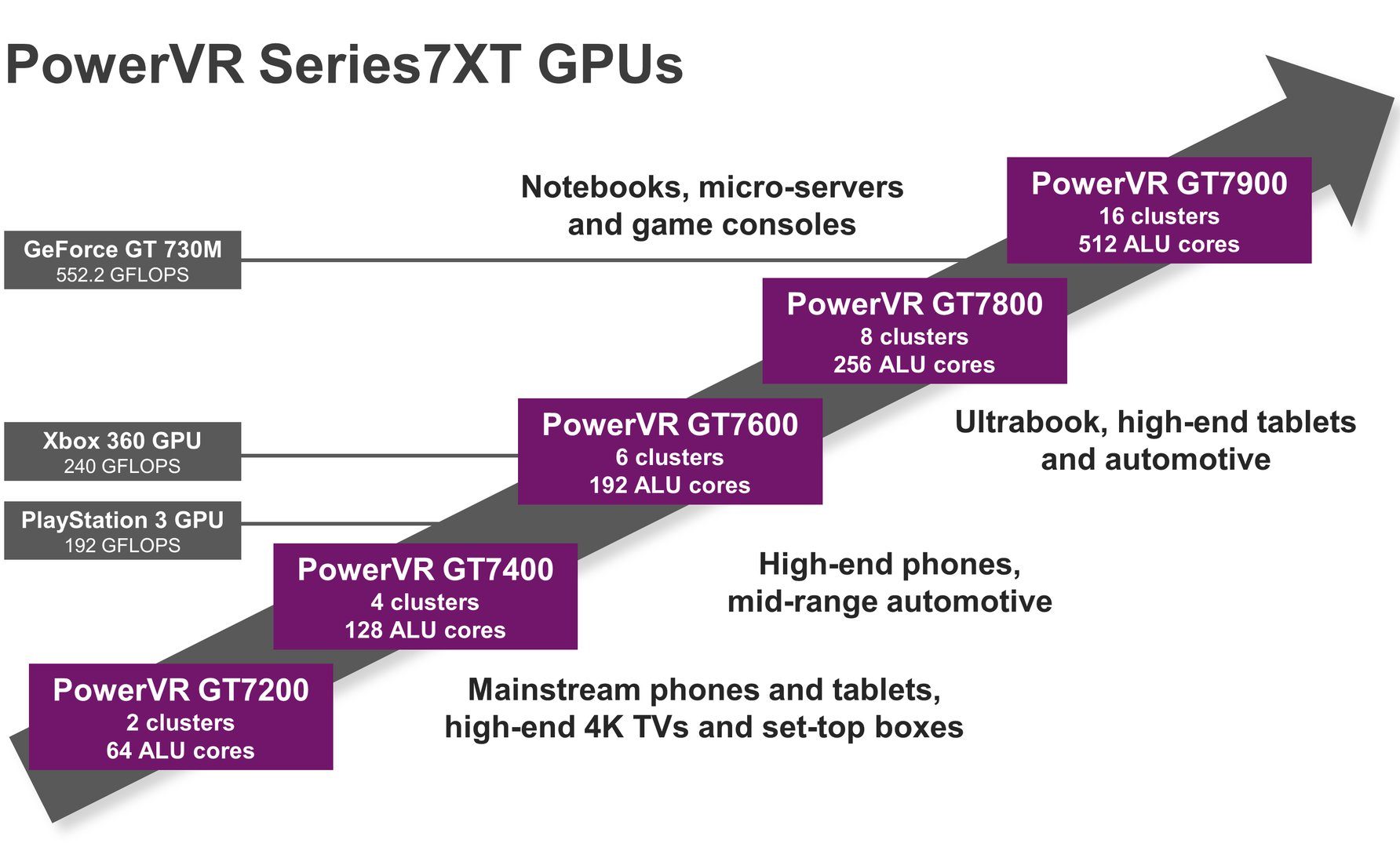 PowerVR Series7XT GPUs