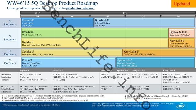 Intel-Roadmap mit Zeitplänen für diverse Prozessoren