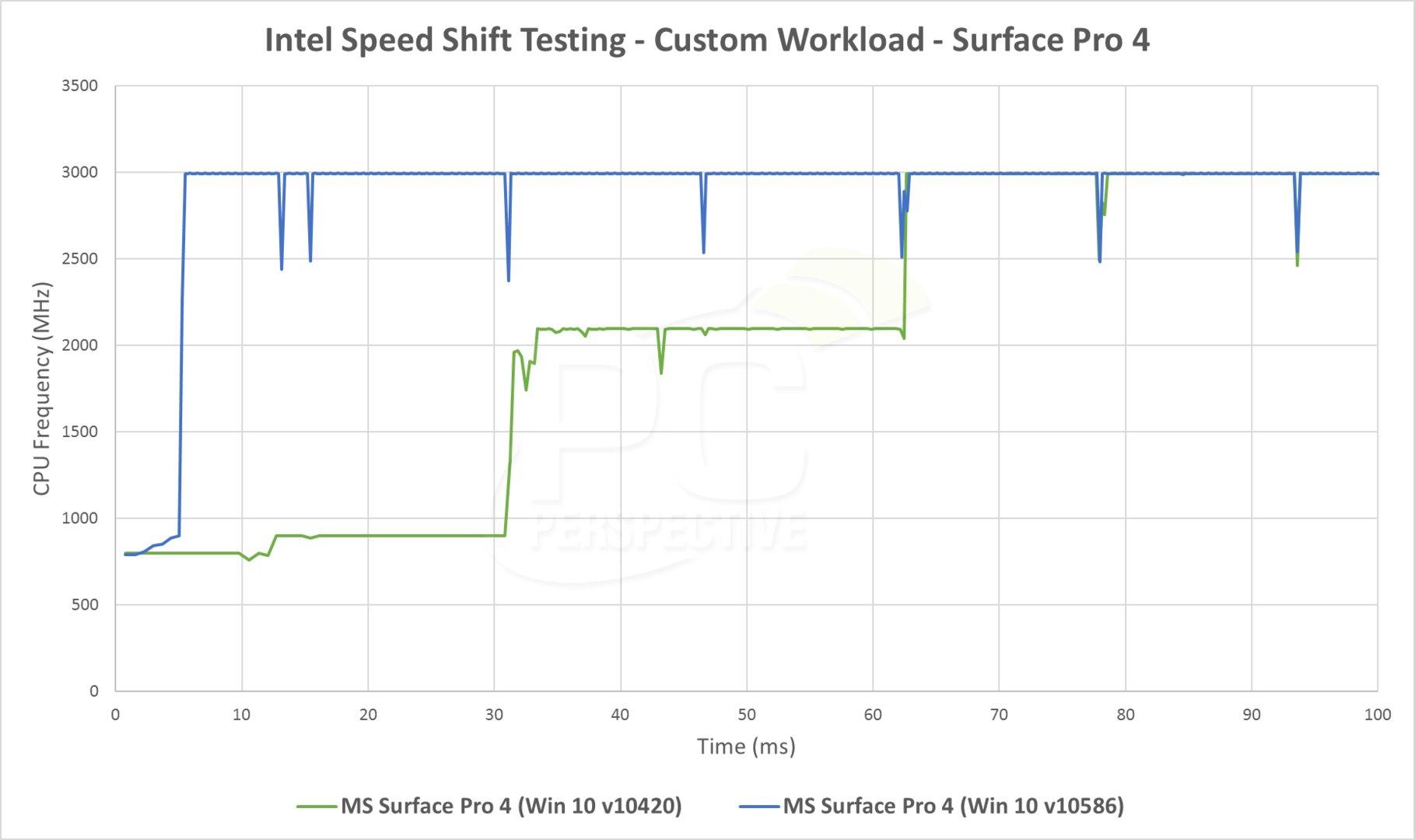 Speed Shift auf dem Surface Pro 4