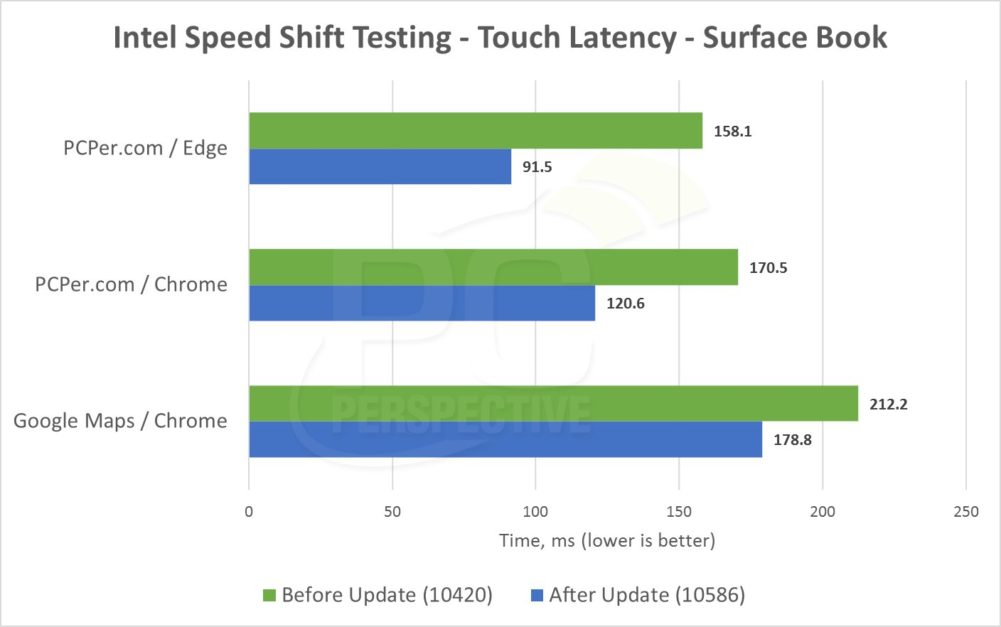 Touch Latency