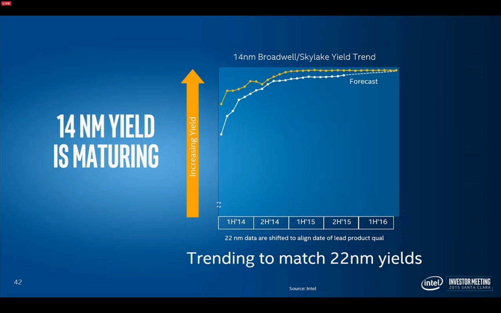 Yield-Rate von 14 nm im Vergleich zu 22 nm