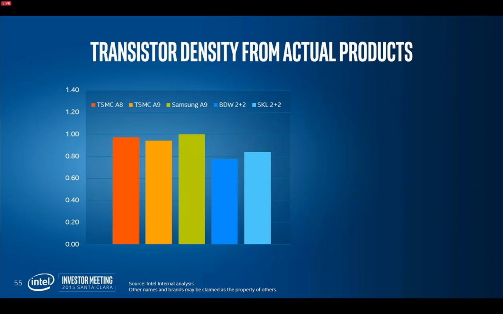 Transistor Density