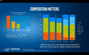 Transistor Density nach Aufbau im Vergleich
