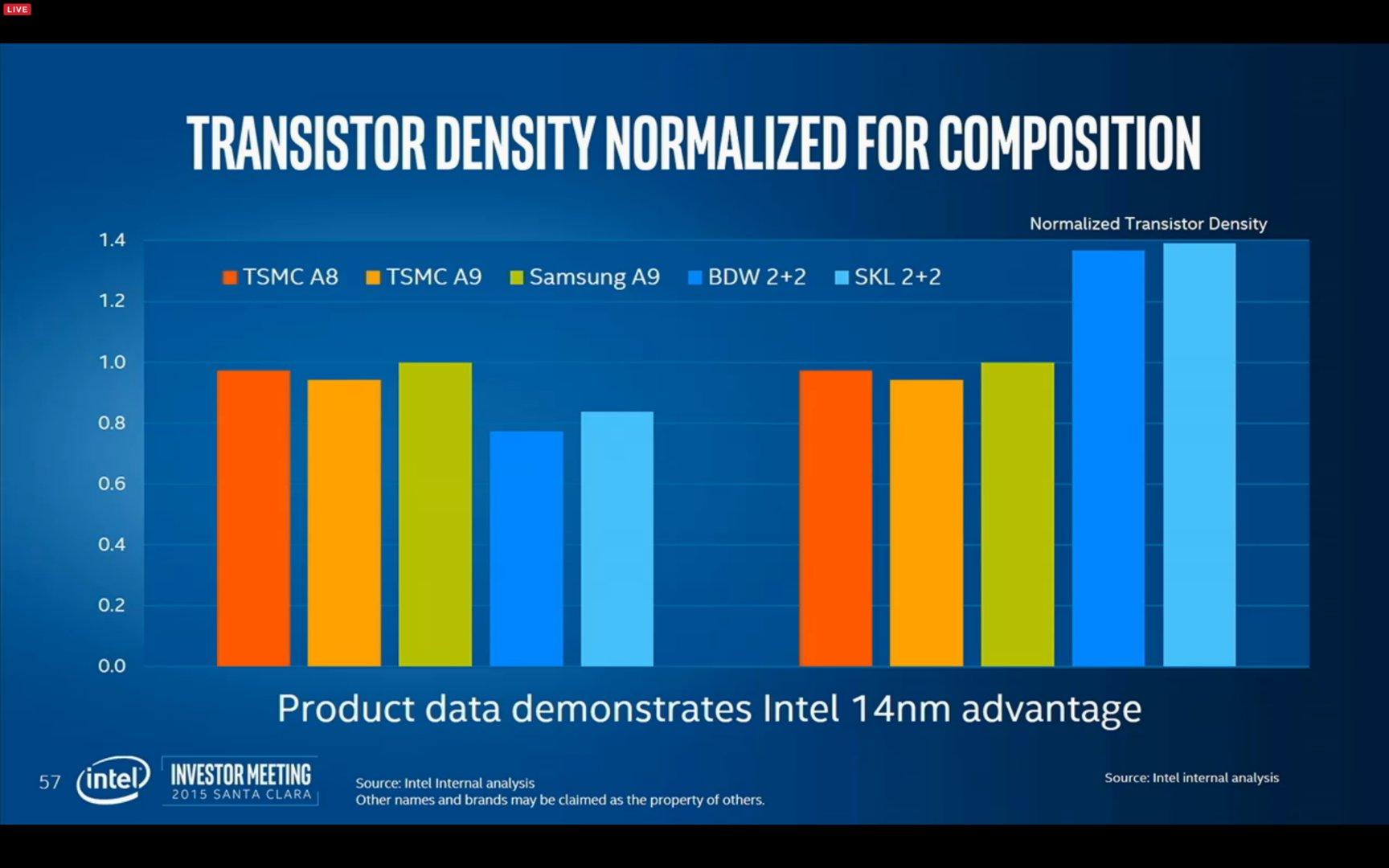 Transistor Density normalisiert