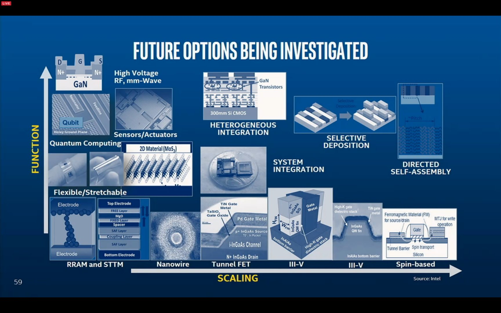 Ausblick für Moore's Law und die Zukunft