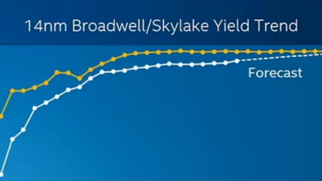 Intel-Fertigung: 14 nm verfehlt Prognosen, Ausblick auf 10 und 7 nm