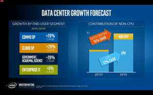 Intel Data Center Group