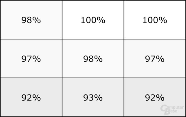 Gleichmäßige Verteilung der Helligkeit
