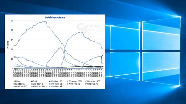 Studie: Windows 10 wird sich in Rekordzeit durchsetzen