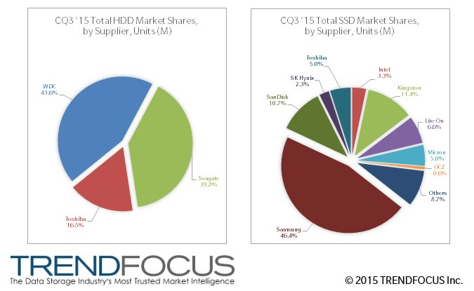 Marktanteile bei HDDs (links) und SSDs (rechts) nach Absatz