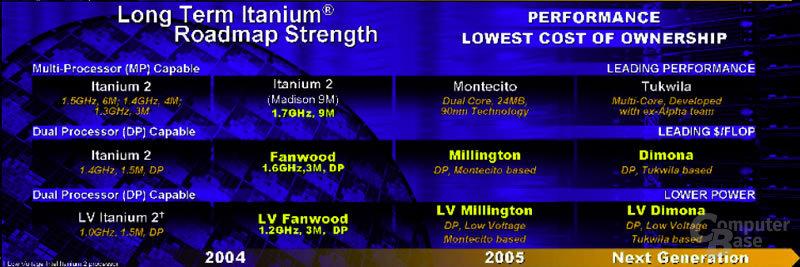 Itanium Prozessor-Roadmap