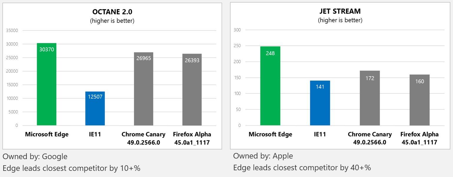 Vergleich der JavaScript-Leistung der wichtigsten Browser (System: 64-Bit-Browser auf Intel Core i5-3475S @ 2,90 GHz mit 4 GB RAM und Windows 10)