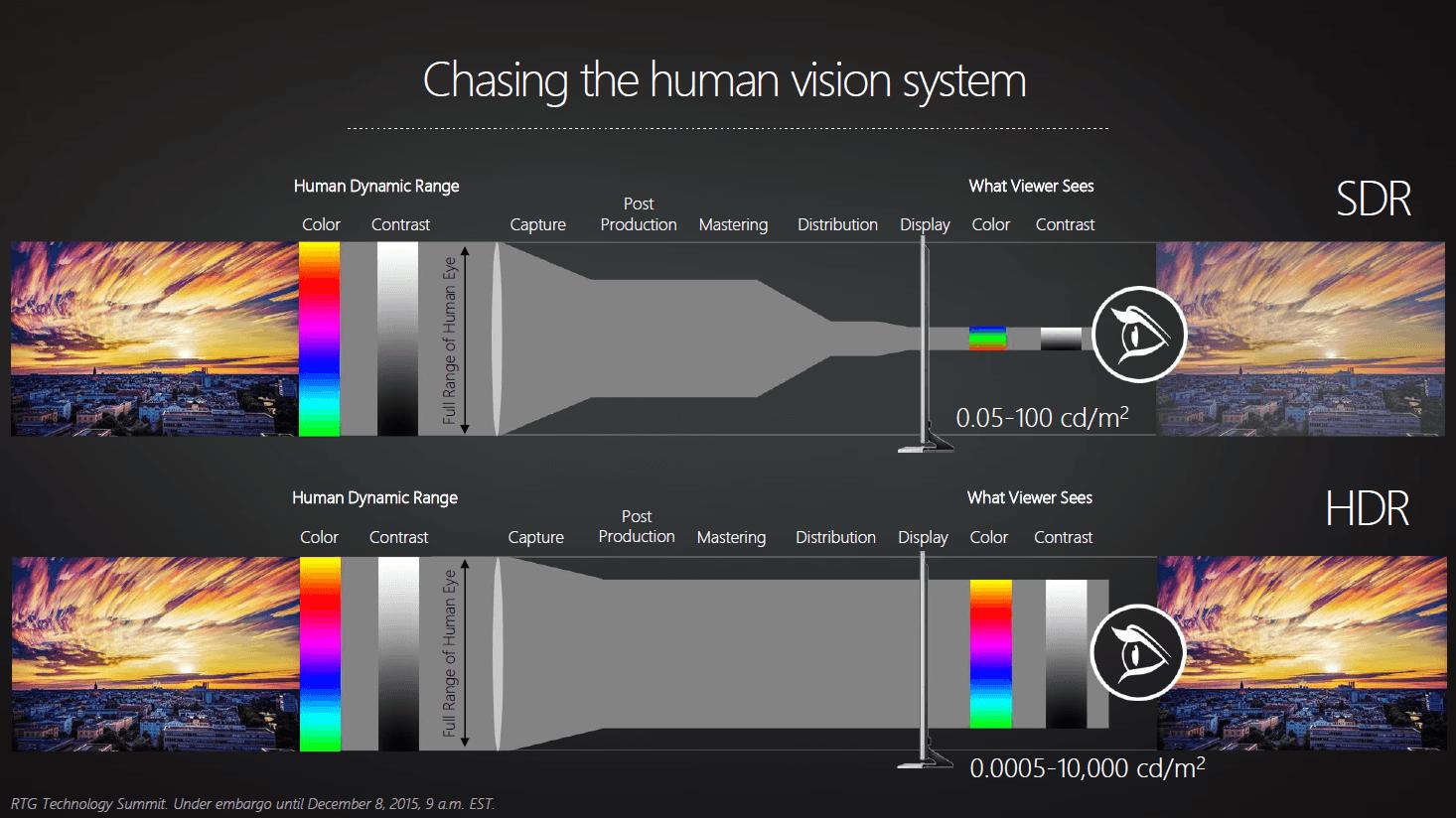 High Dynamic Range für Radeon in 2016