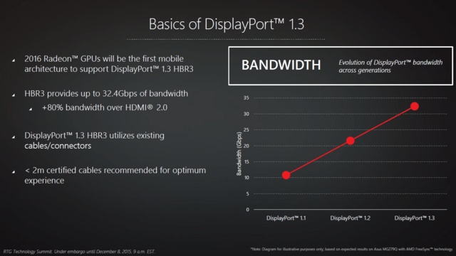 DisplayPort 1.3 für Radeon-GPUs in 2016