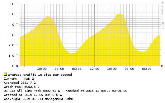 Traffic-Verlauf am DE-CIX übertrifft 5 Tbit/s