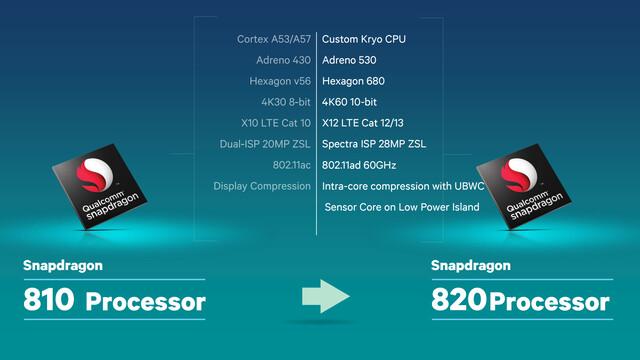 Veränderungen von Snapdragon 810 zu 820