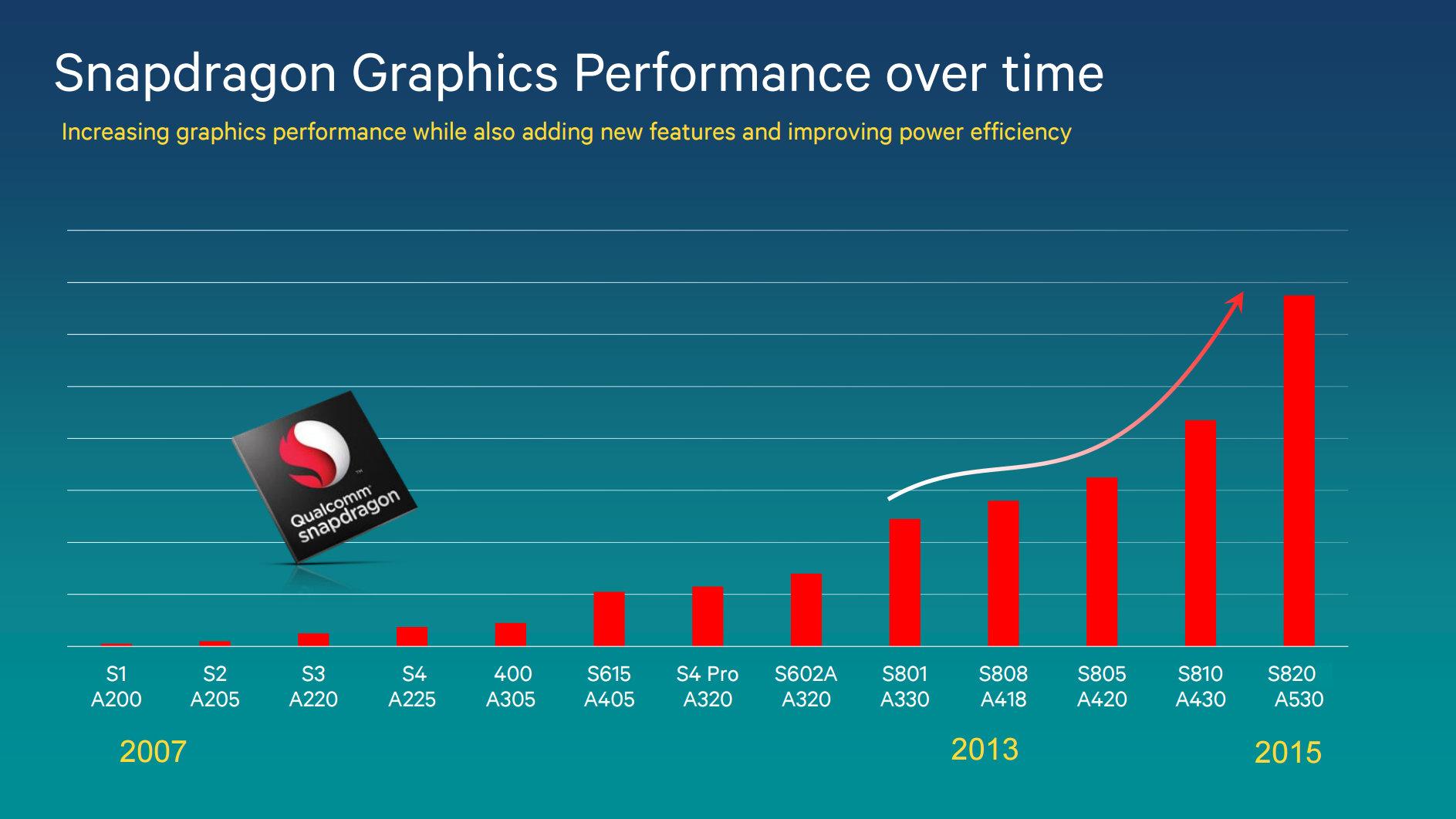 GPU-Leistungsentwicklung von Snapdragon-SoCs