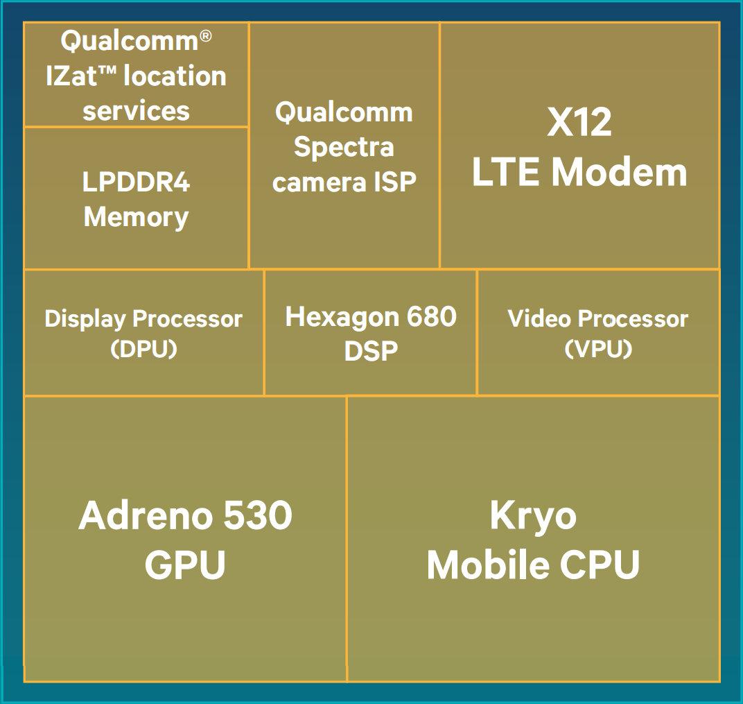 Nicht maßstabsgetreuer Aufbau des Snapdragon 820